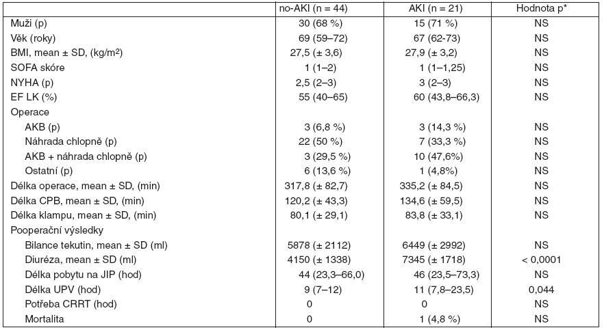 Demografická charakteristika souboru nemocných a klinické výsledky