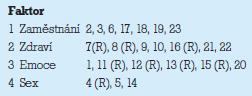Faktory UQOL (R – reversed).