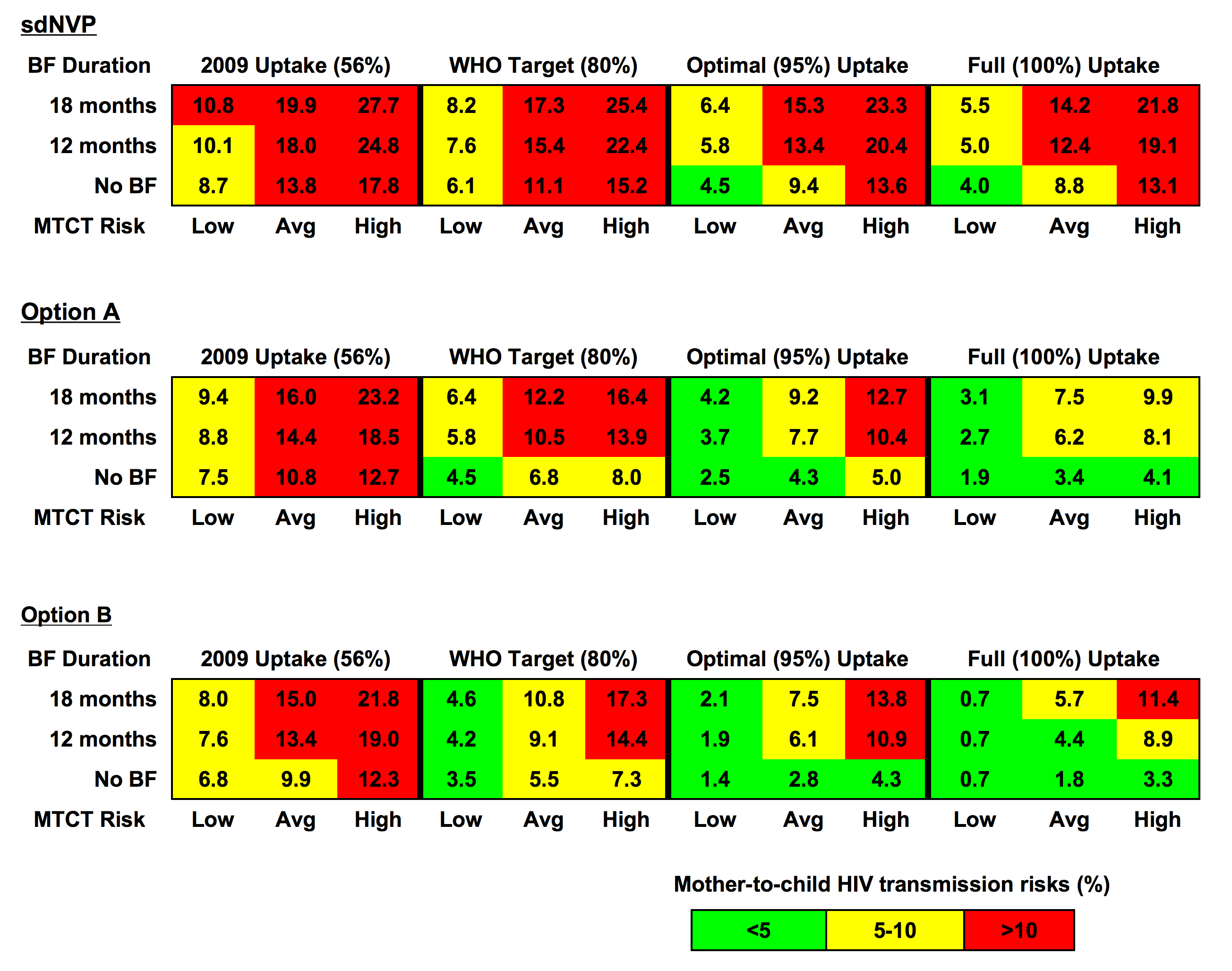 Combinations of parameters needed to achieve MTCT risks<5%, 5%–10%, and >10%.