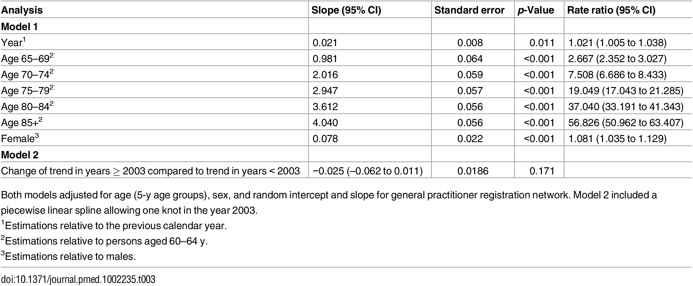 Results of negative binomial regression analysis, giving incidence rate ratios of change in dementia incidence.
