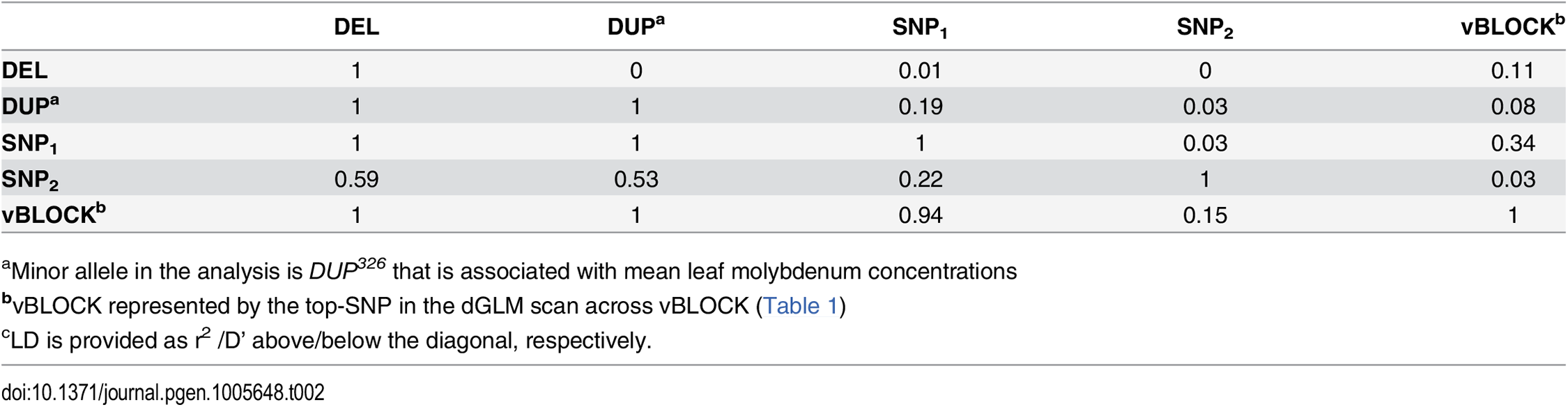 "LD<em class=""ref""><sup>c</sup></em> between the loci altering mean leaf molybdenum concentrations."