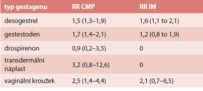 RR arteriální trombózy u COC s EE 20 μg