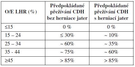 Předpokládaná mortalita novorozenců s CDH ve vztahu k O/E LHR a pozici jater [4]