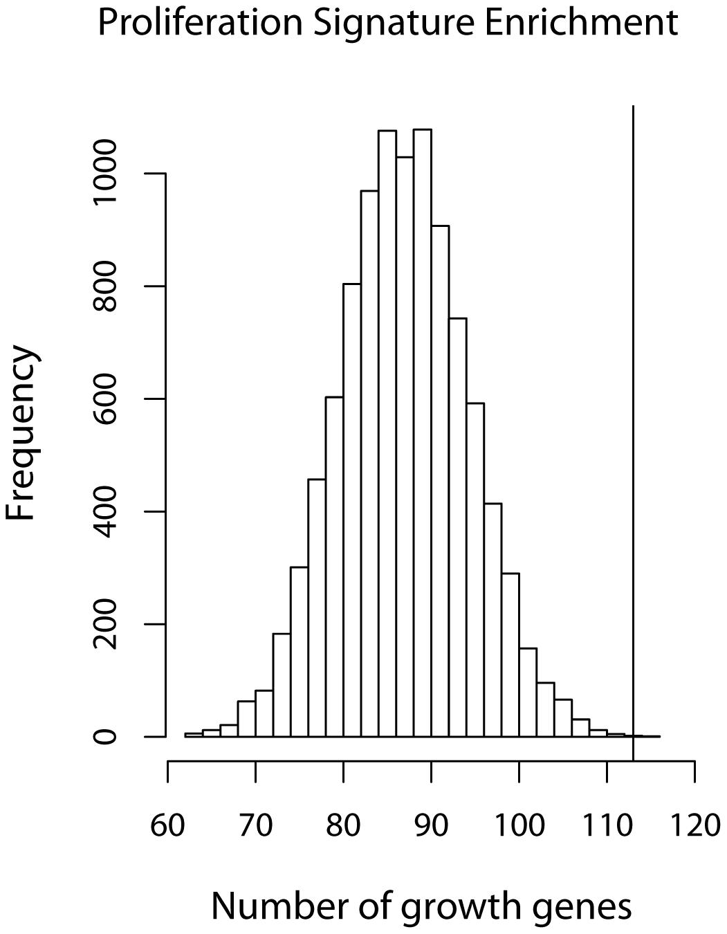 Growth gene overlap with Wirapati et al's proliferation signature.