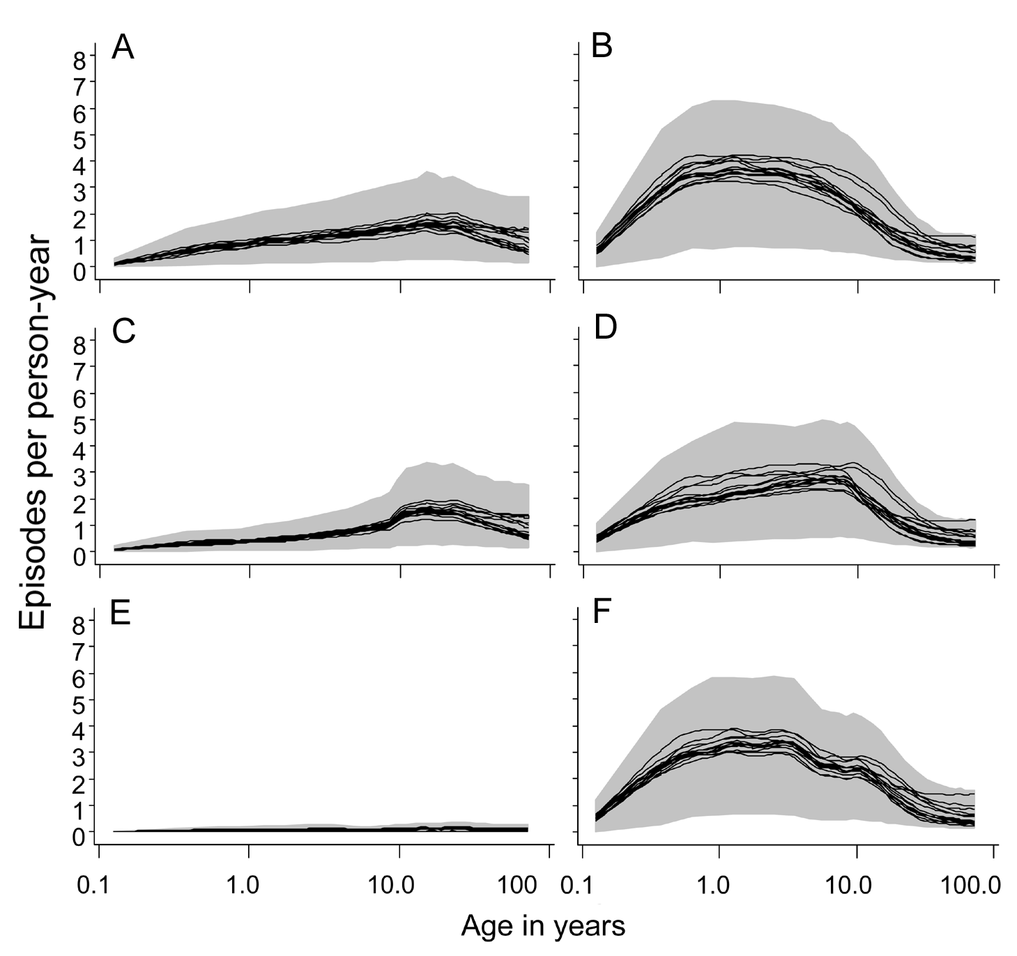 Age incidence curves during the tenth year of follow-up.