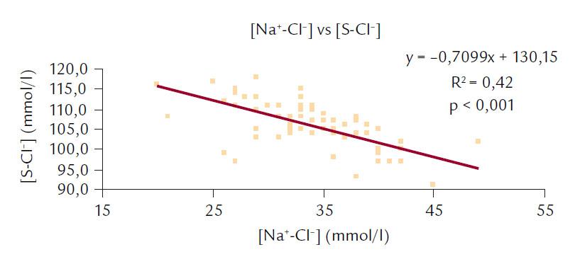 Korelace mezi [Na<sup>+</sup>-Cl<sup>–</sup>] a [S-Cl<sup>–</sup>].