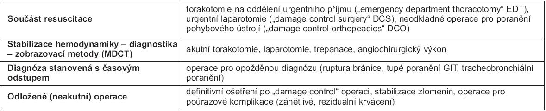 """Operace u polytraumat (""""timing"""")"""