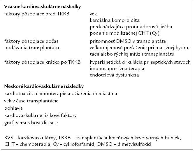 Rizikové faktory vzniku KVS následkov po TKKB (upravené podľa [13]).