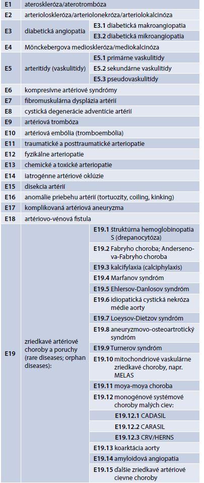 Základné, kauzálne cievne artériové choroby (morbus fundamentalis, elementaris, causalis) orgánovaskulárnych ischemických chorôb. Upravené podľa [1,9,11,14]