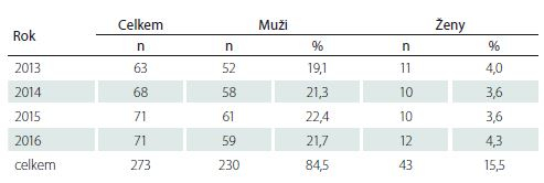 Pacienti vyšetření ve spinální ambulanci celoživotní péče FN Brno 2013–2016.