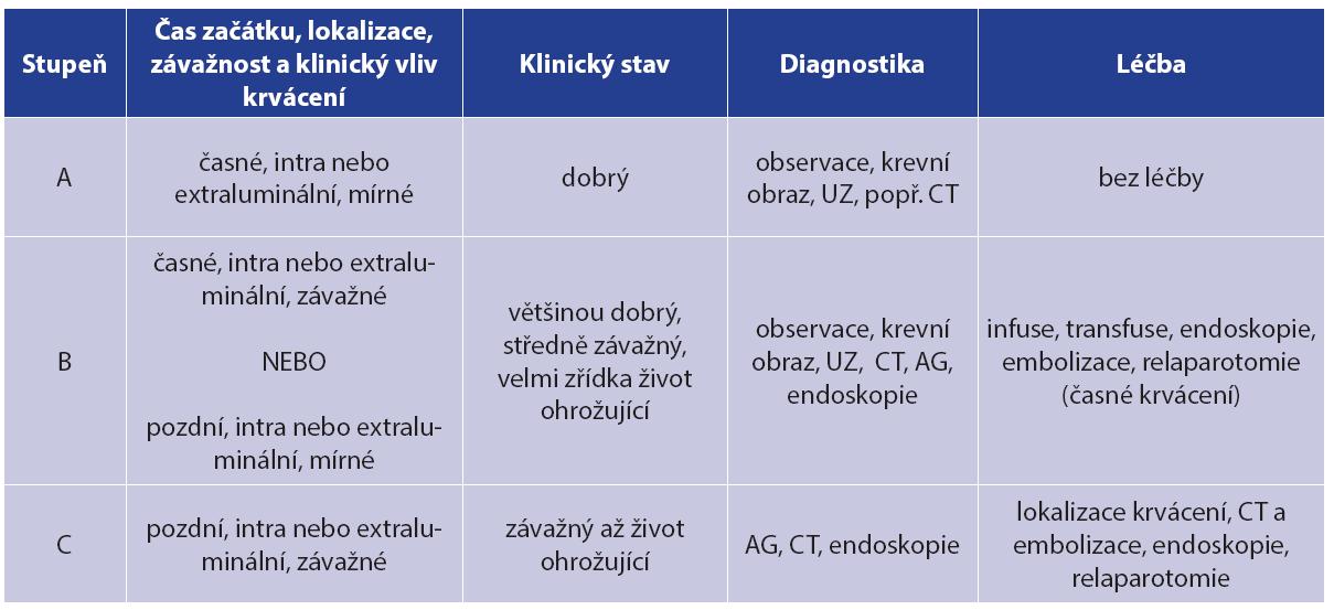 Klasifikace krvácení po pankreatektomii dle ISGPS [14] Tab. 1: ISGPS classification of postpancreatectomy hemorrhage [14]