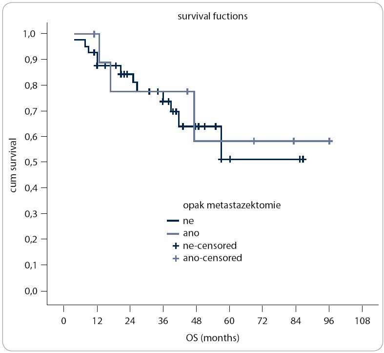 Závislost délky přežívání na opakovaných metastazektomiích.
