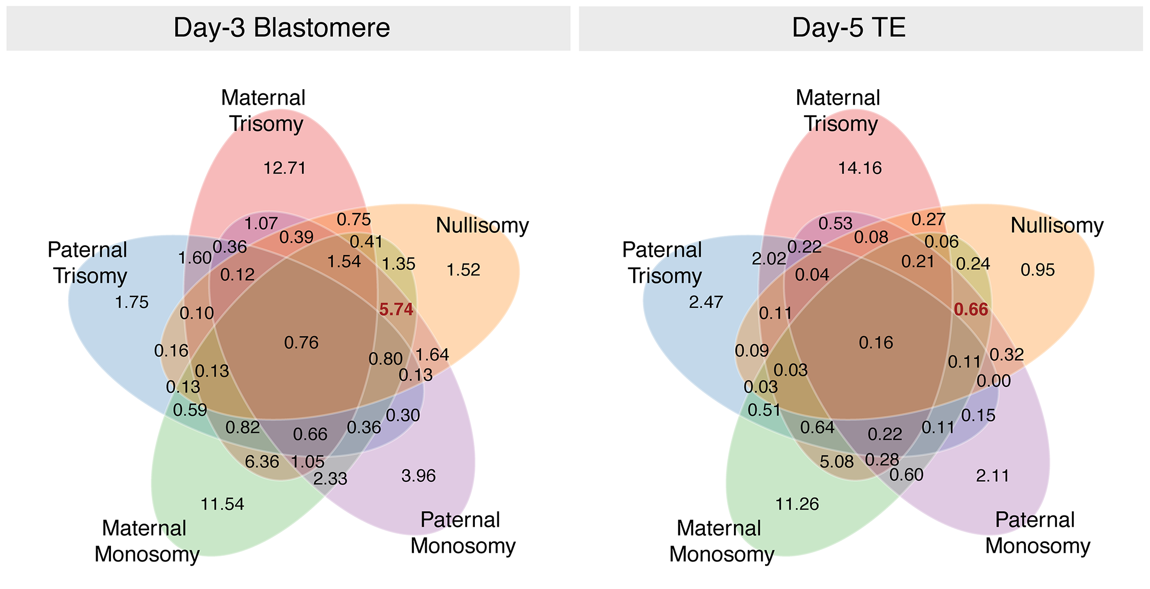 Venn diagram demonstrating that multiple forms of aneuploidy commonly co-occur within individual day-3 blastomeres.