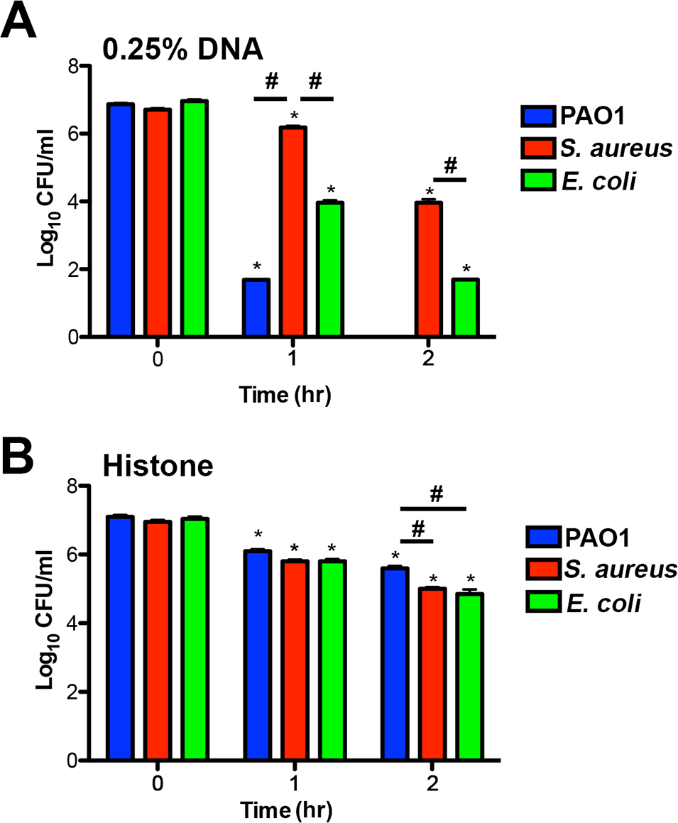 Bacterial species differ in their susceptibility to killing by DNA and histones.