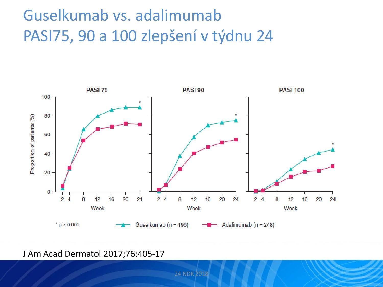 IL-23: Nový terapeutický cíl v léčbě psoriázy - 16