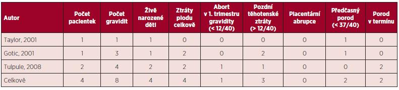 Primární myelofibróza a gravidita – souhrn literárních dat (5, 11).