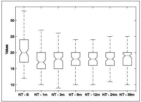 Nitrooční tlak za 1, 3, 6, 12, 24 a 36 měsíců po SLT (krabicové grafy)