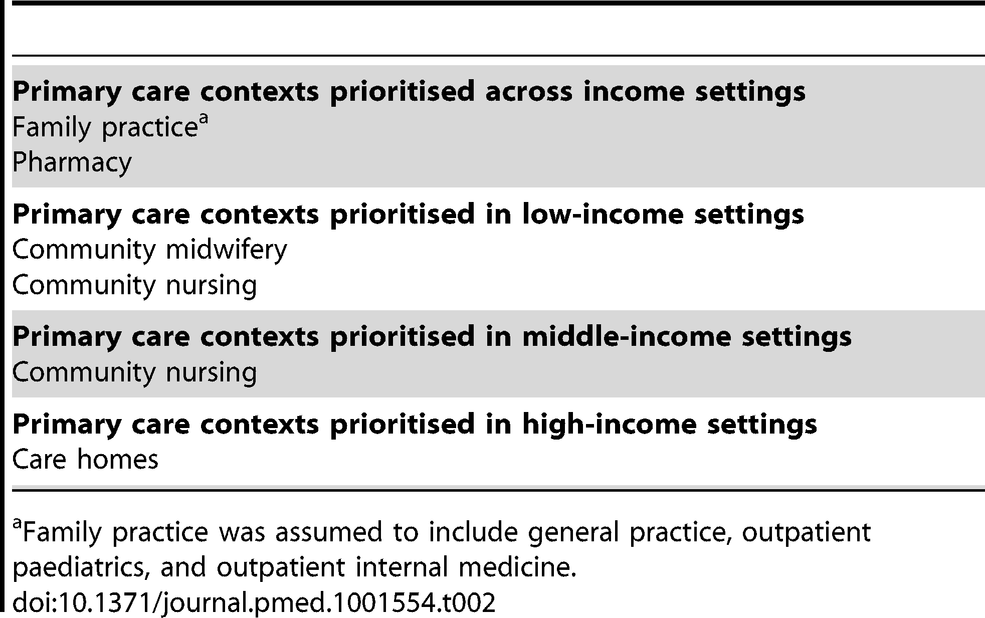 Primary care contexts that were considered to be important by over 80% of participants after round 3.