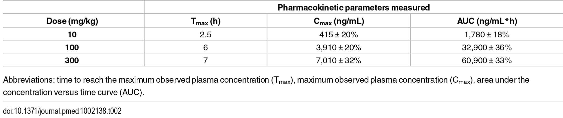 Pharmacokinetics parameters of ACT-451840 in healthy mice (<i>n</i> = 4).