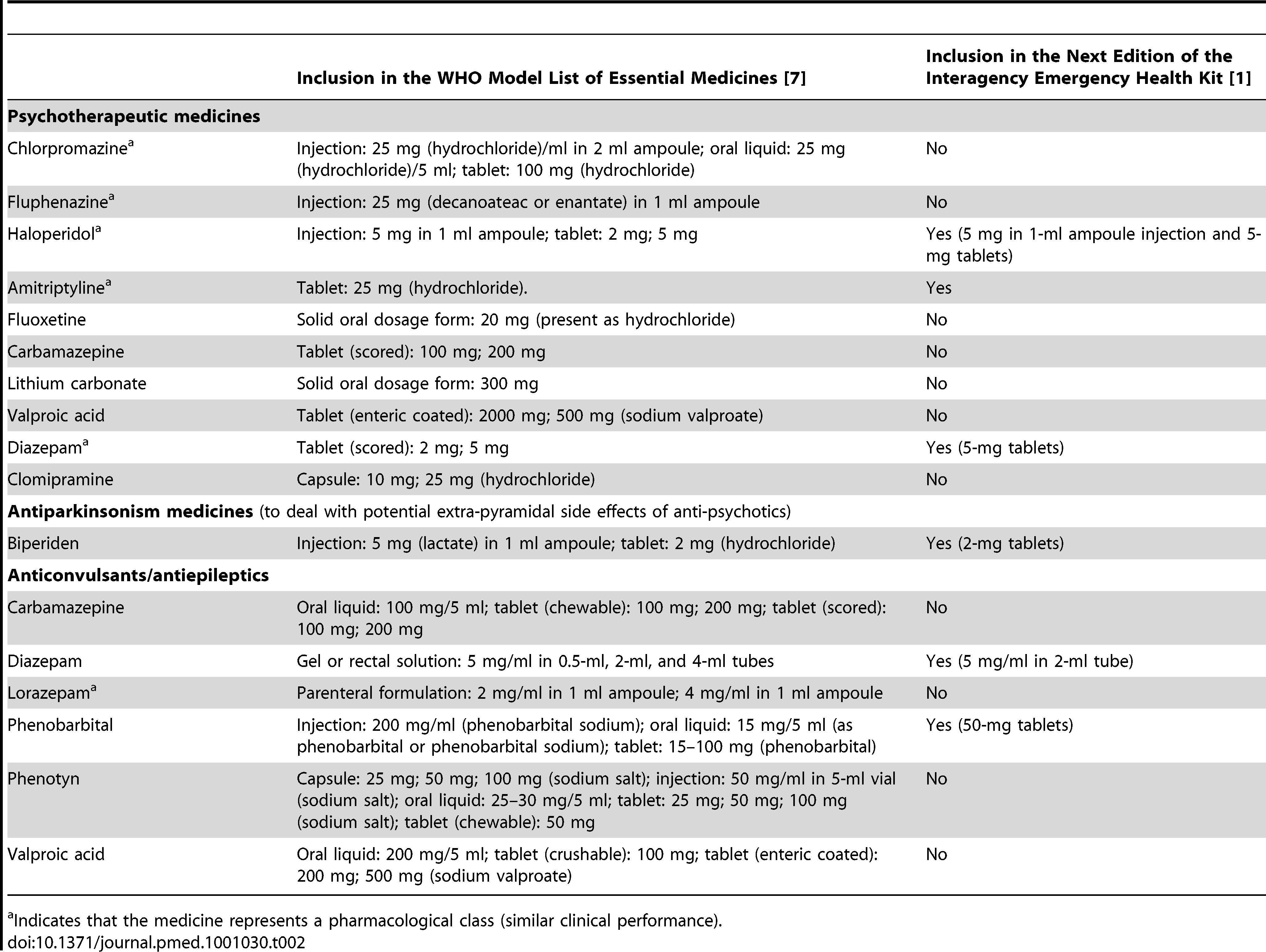 The WHO Model List of Essential Medicines and the Interagency Emergency Health Kit (IEHK).