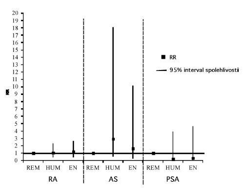 Závažné infekce mimo TBC v registru ATTRA (porovnání relativního rizika).