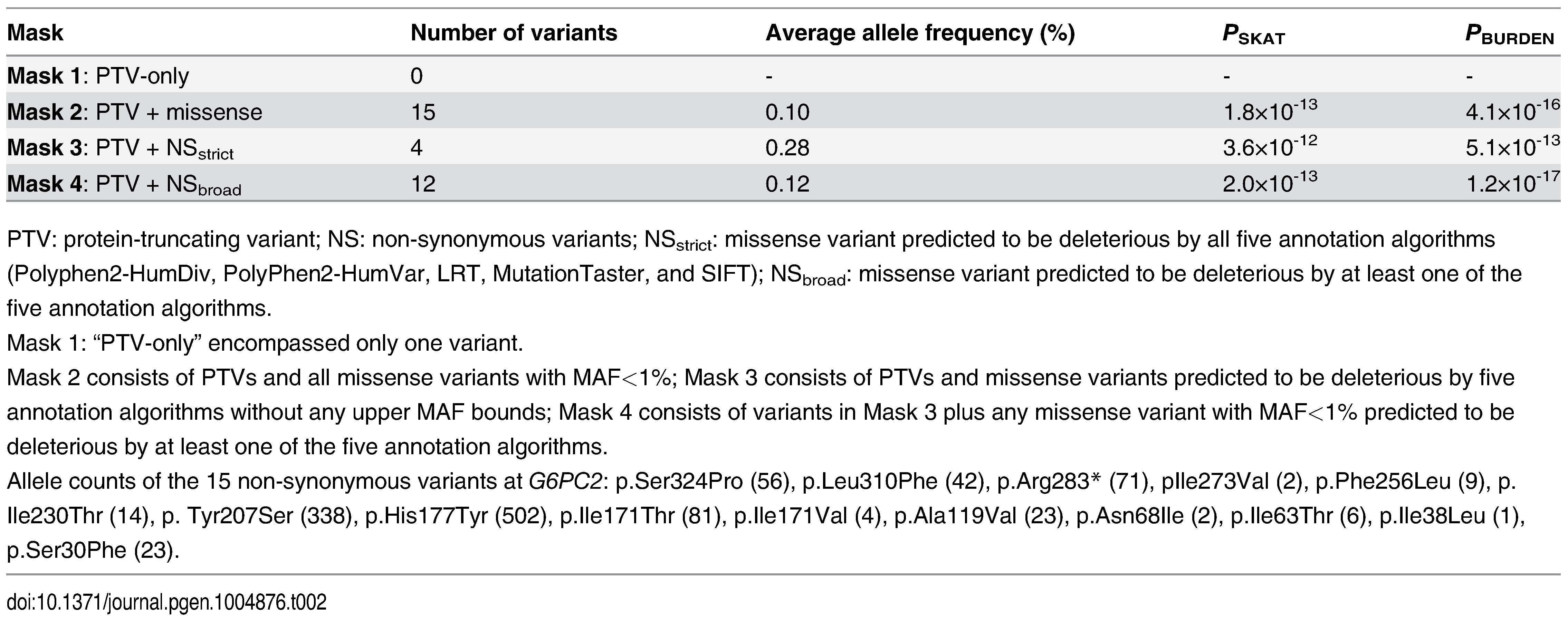 <i>G6PC2</i> gene-based association with FG levels using SKAT and BURDEN test