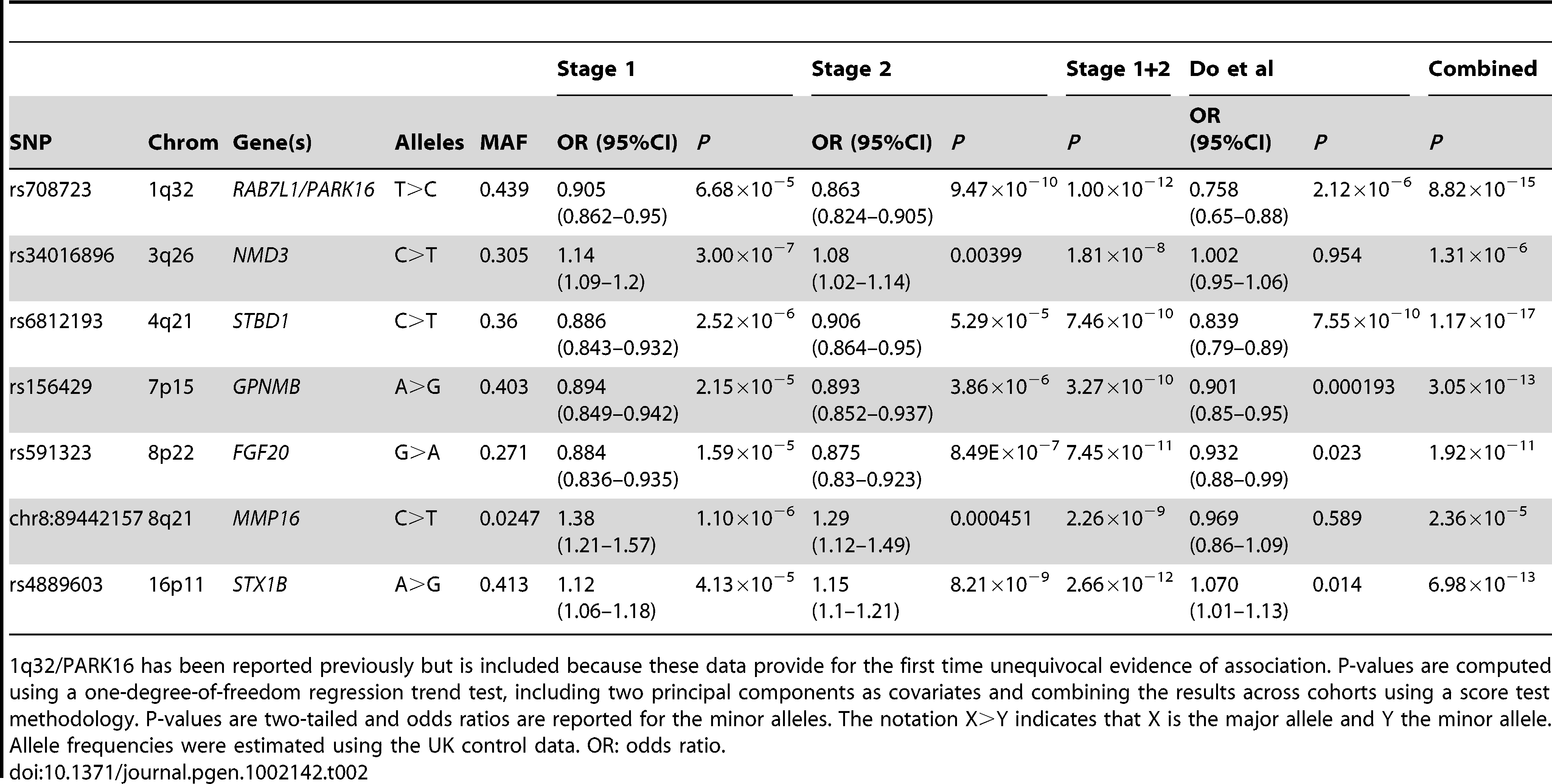Summary statistics for the seven SNPs that pass genome-wide significance (<i>p</i>&lt;5×10<sup>−8</sup>) in the combined stage 1+2 analysis and that have either not been reported in published PD association studies.