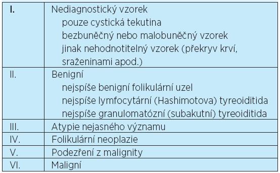 Klasifikační schéma pro hodnocení FNAC Bethesda 2010