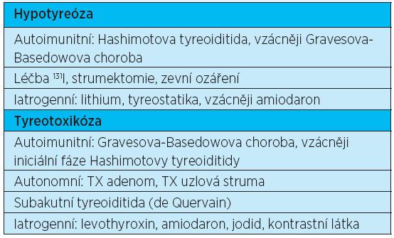 Etiologie hypotyreózy a tyreotoxikózy
