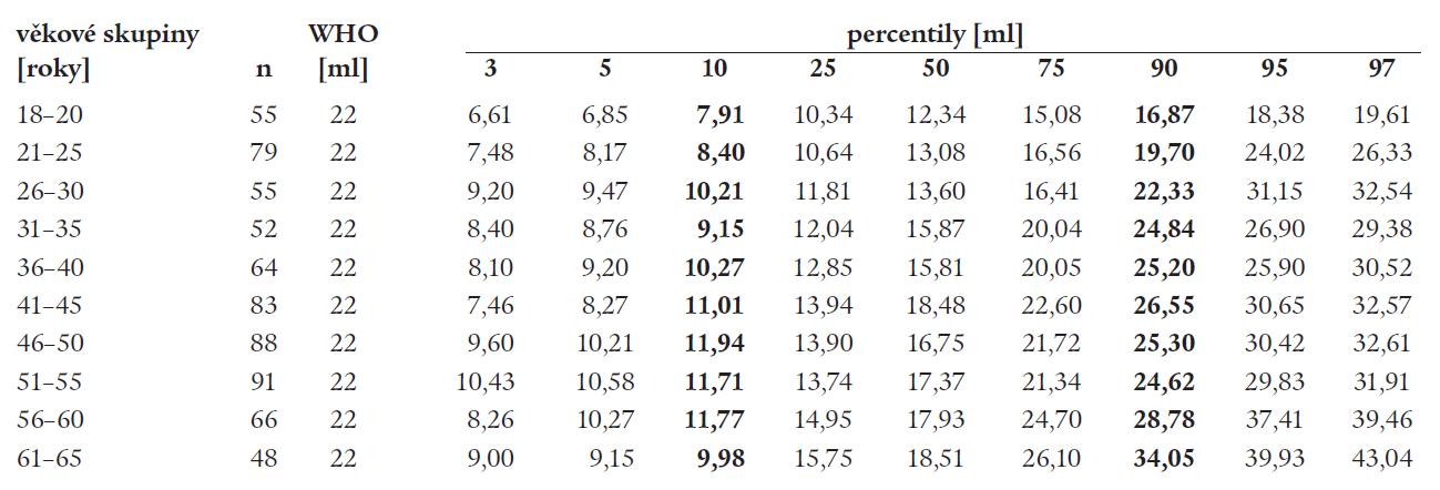 Volum štítné žlázy u mužů [n = 681]; jodurie > 100 μg/l.