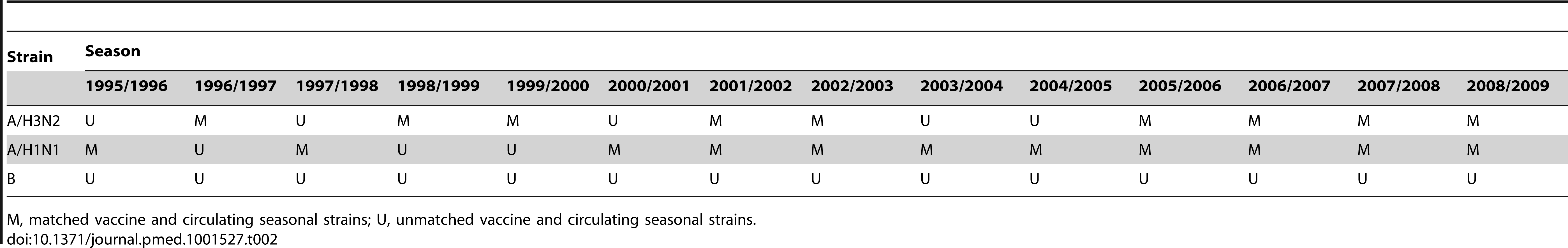 Match of the vaccine strains to the circulating seasonal strains during the period 1995/1996 to 2008/2009.