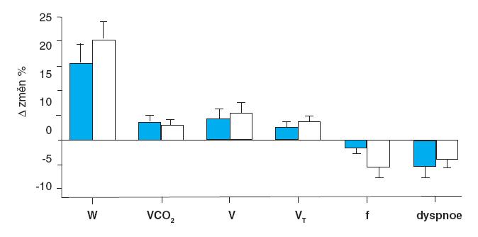 obr. 3: Rozdíl vlivu intervalového a kontinuální tréninku.
