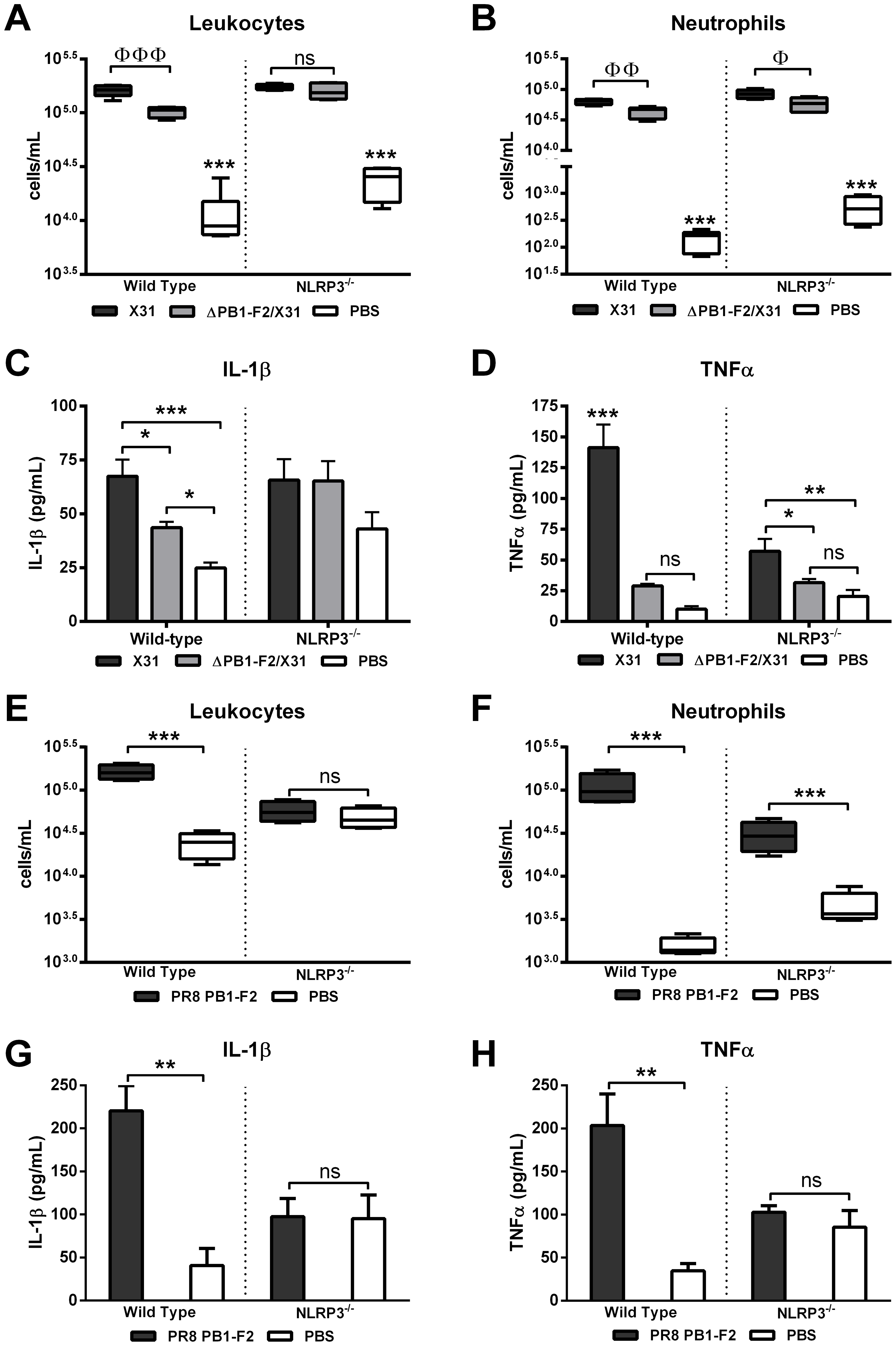 Induction of inflammasome activation by PR8 PB1-F2 peptide occurs rapidly <i>in vivo</i>.