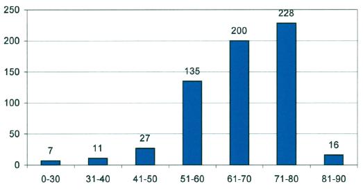 Celkový počet pacientů zahrnutých do studie (1) a počet pacientů s heparinovou rezistencí (2) Graph 2. Atotal number of the patients included in the study (1) and a number of the heparin resistance patients (2)