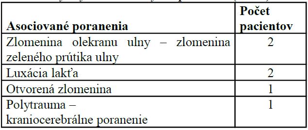 Výskyt asociovaných poranení (n=23)