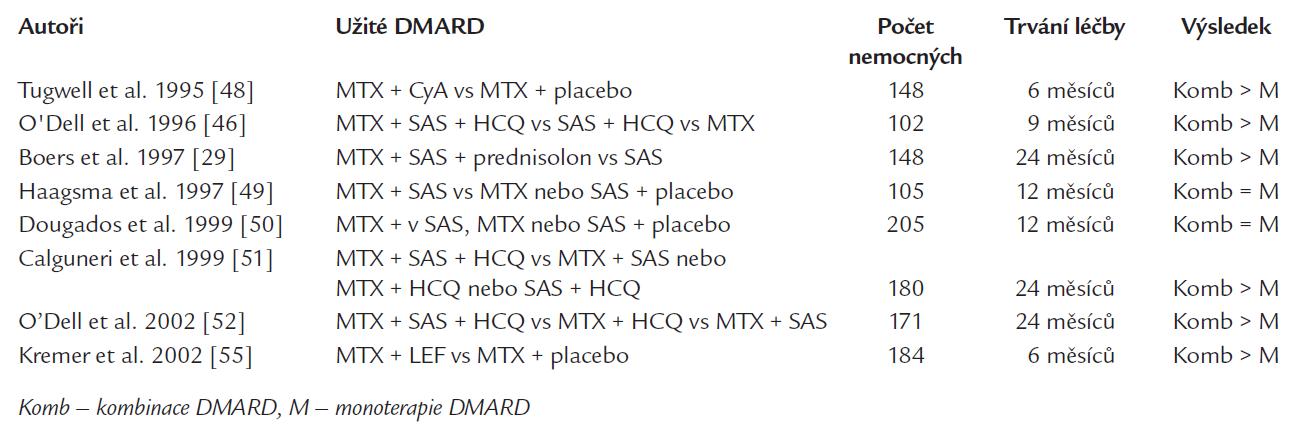 Významná klinická hodnocení s kombinací DMARD v léčbě RA – upraveno podle [47].