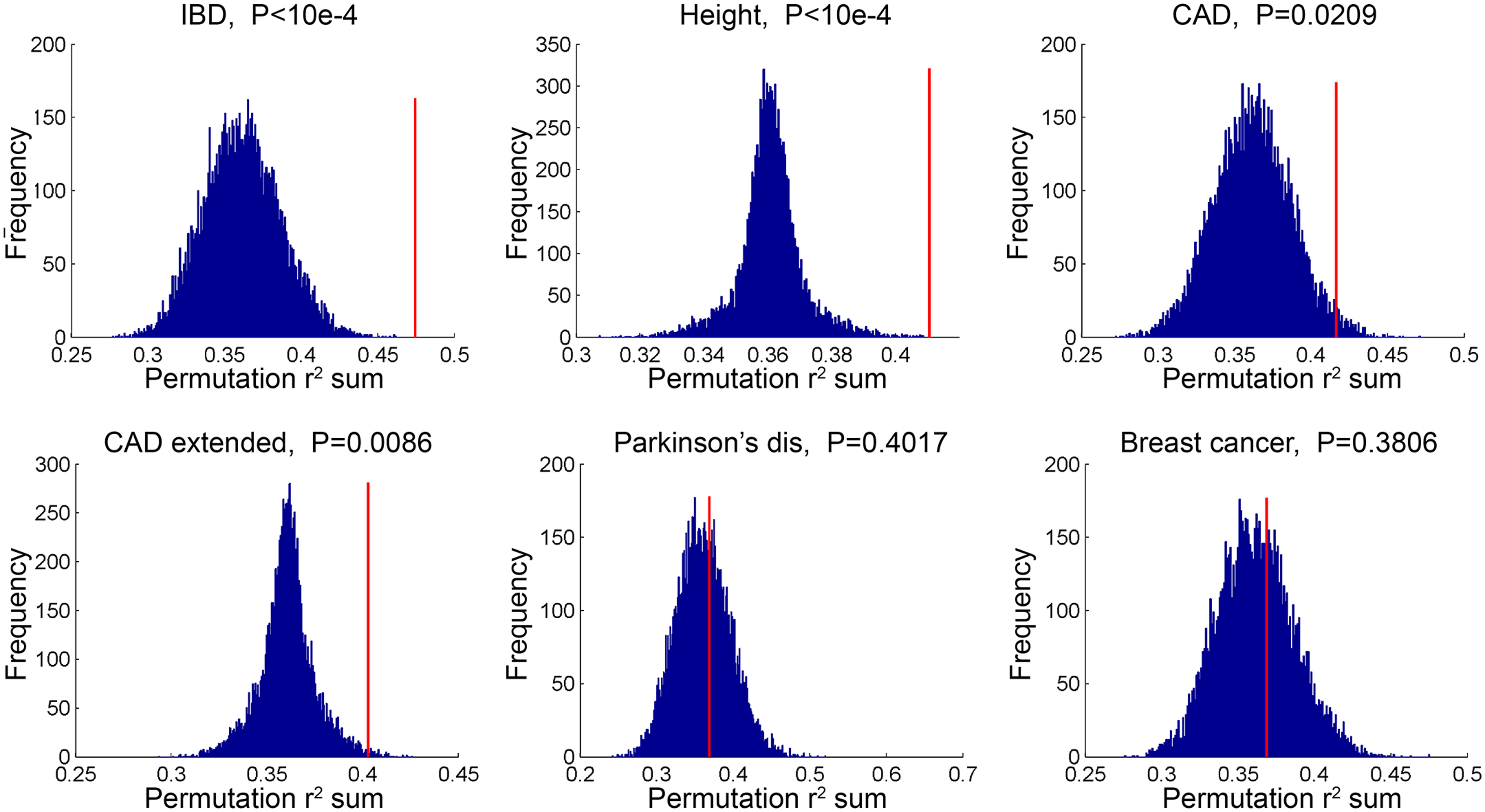 TCF21 target regions contain variation that is in linkage disequilibrium with CAD GWAS variation.