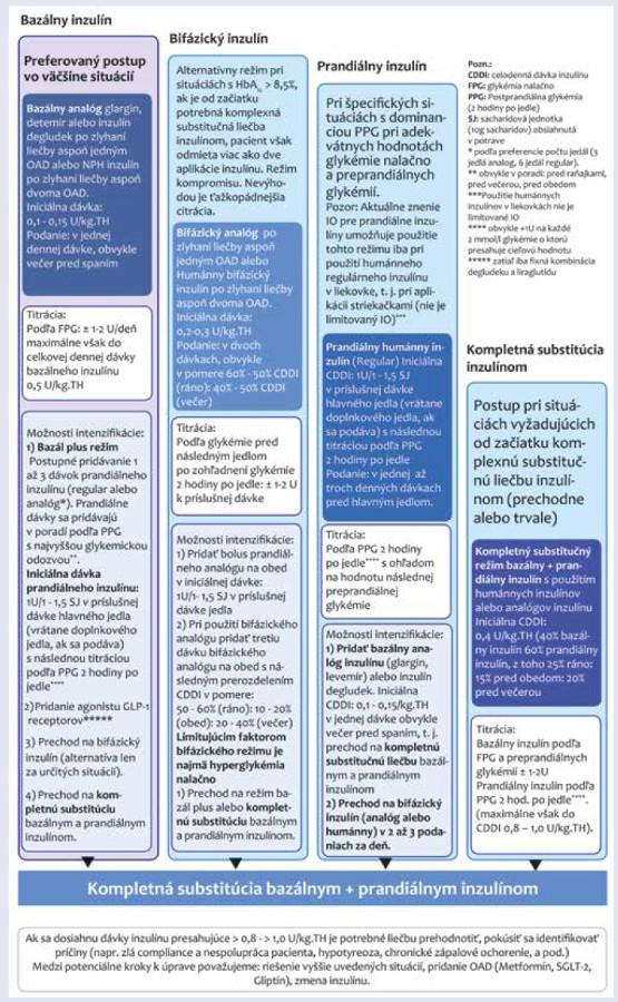Schéma 3 Terapeutický algoritmus pre liečbu inzulínom