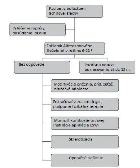 Alfredsonova schéma manažmentu liečby tendinopatie achilovej šľachy.