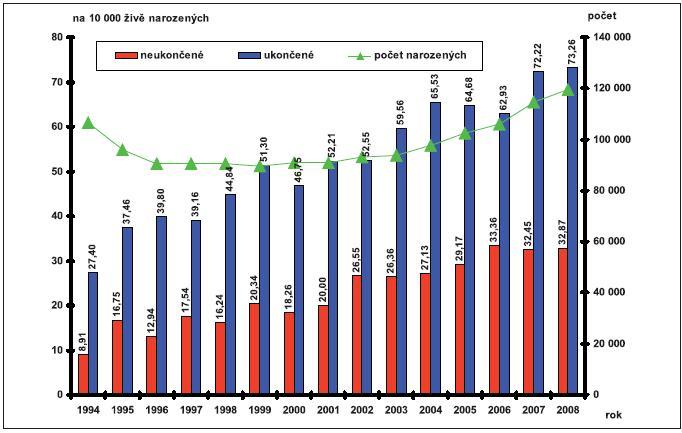 Počty narozených v České republice (1994–2008) a relativní počty provedené prenatální diagnostiky – případy ukončené a neukončené