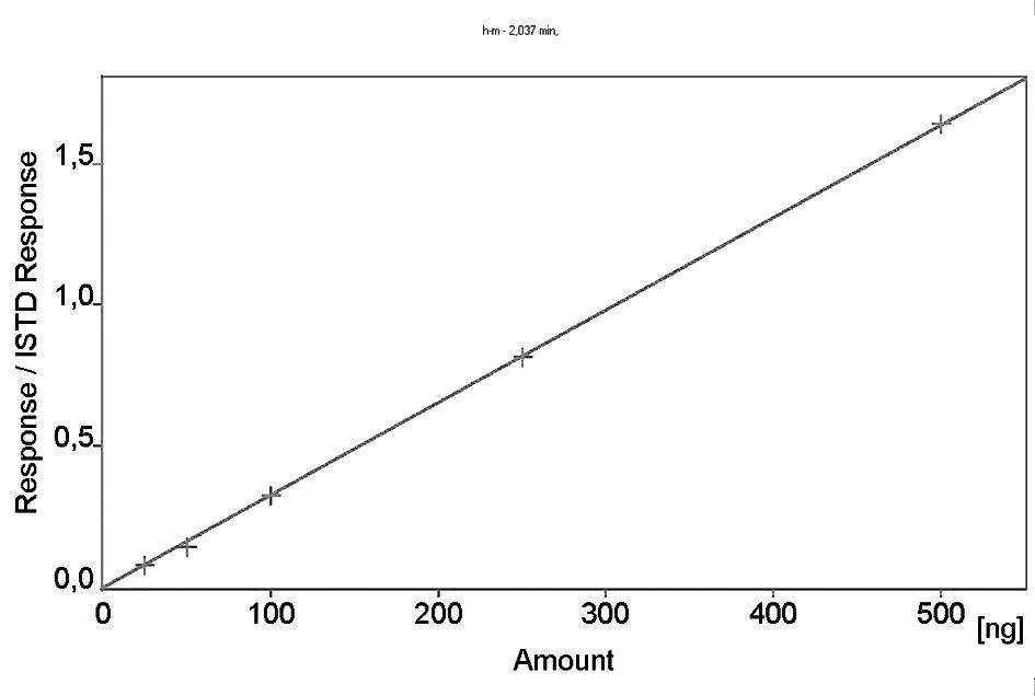 Kalibrační křivka α-hydroxymetoprololu