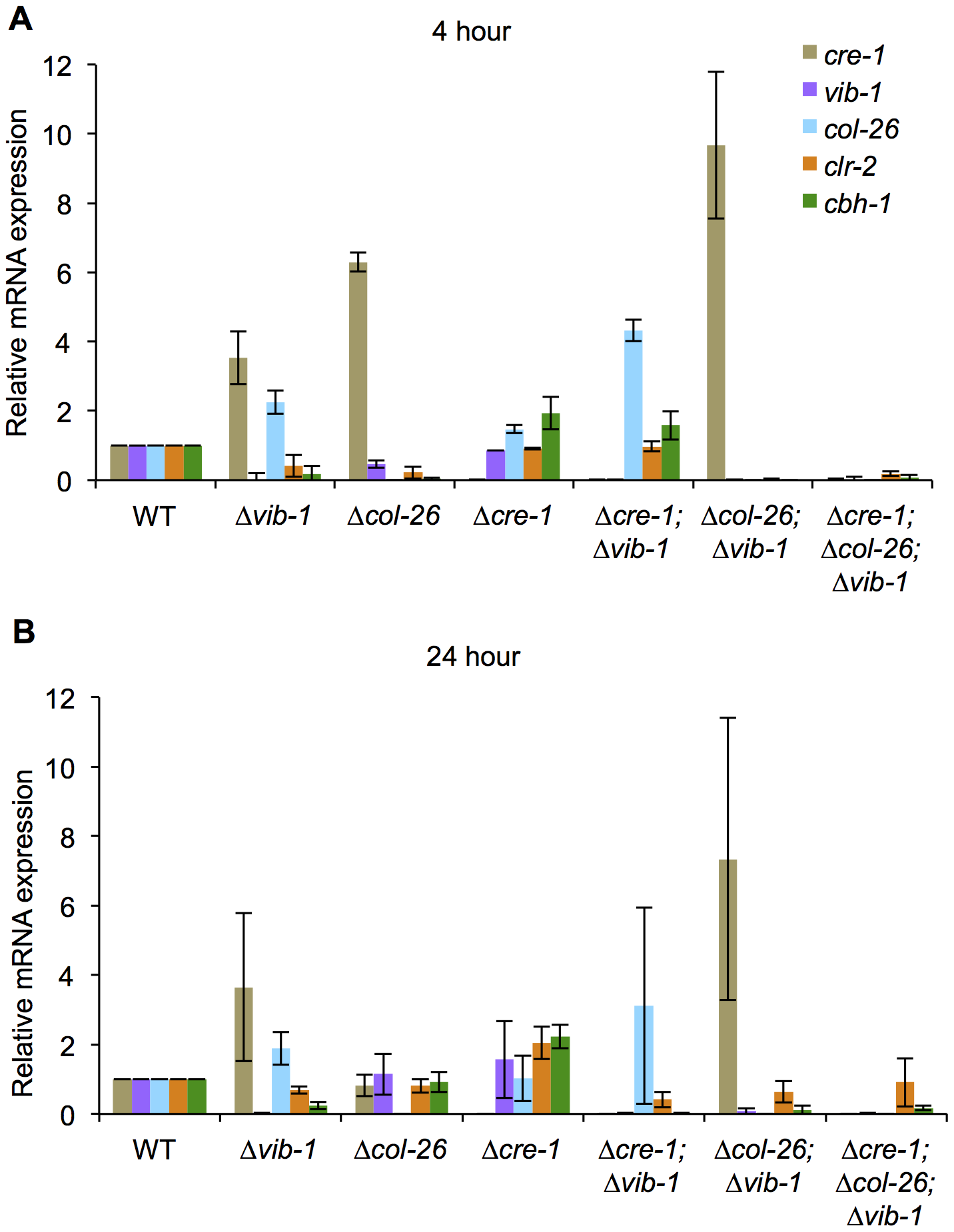 Suppression of <i>cre-1</i> and <i>col-26</i> expression by VIB1 plays a role in early inductive and utilization phase during growth on cellulose.