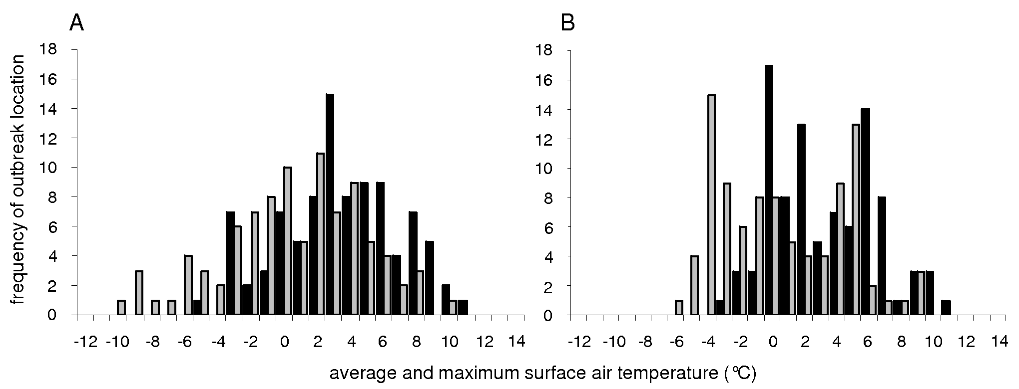Surface air temperatures at locations of maximum mallard counts.