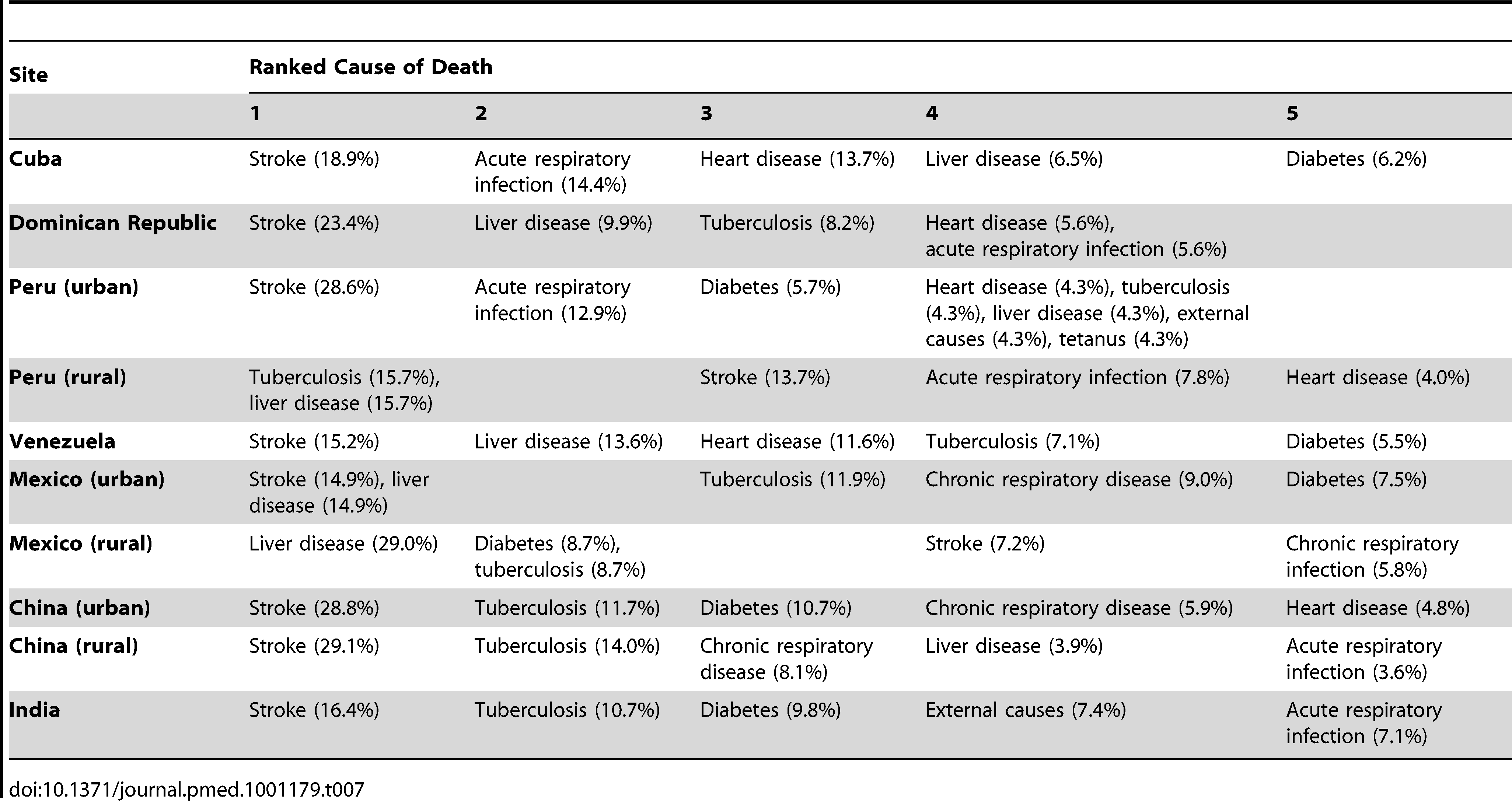 Five leading causes of death by site, using cause of death as interpreted probabilistically by the InterVA model.