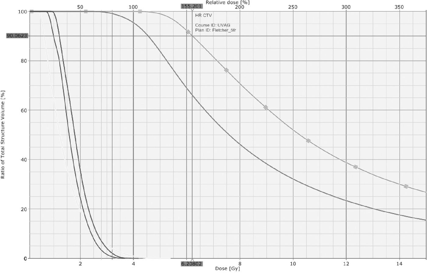 Rozložení dávky ve formě DVH (dose-volume histogramu) při 3D brachyterapii