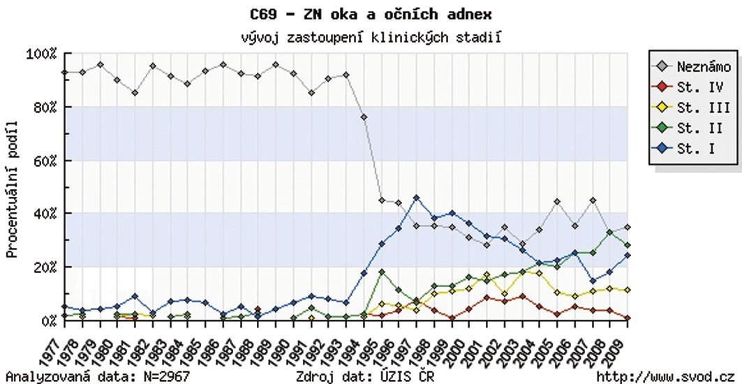 Zhubný nádor oka a adnex v ČR – vývoj zastúpenia klinických štádií v r. 1977–2009