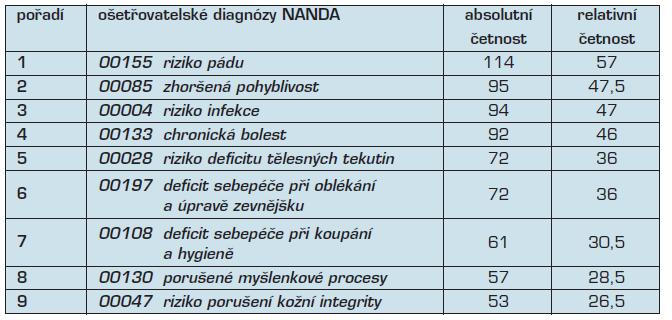 Pořadí testovaných ošetřovatelských diagnóz v ADP (četnost výskytu nad 25 %)