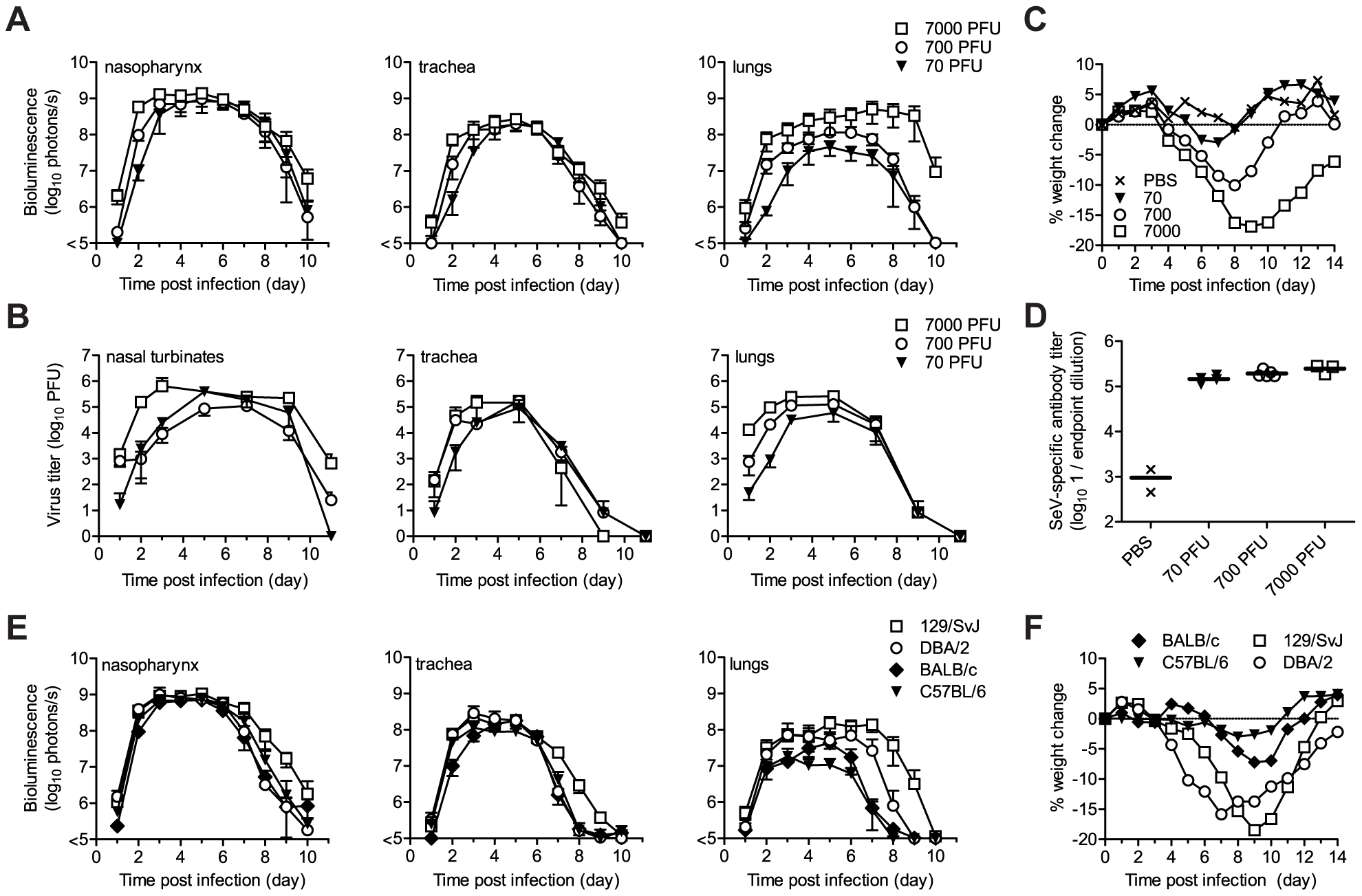 Virus replication and pathogenesis as a function of virus dose and mouse strain.