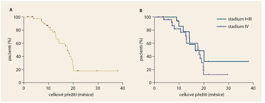 Celkové přežití pacientů léčených režimem FOLFIRINOX. Graph 2. Overall survival rate in patients treated with the FOLFIRINOX regimen.