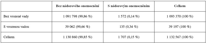 Nádorová onemocnění u dětí narozených v letech 1994-2005 s vrozenými vadami a bez vrozených vad